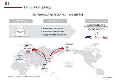 【重大喜讯】唯美度集团NE旗下分司赢多美立(代码302430.KQ)成功挂牌上市